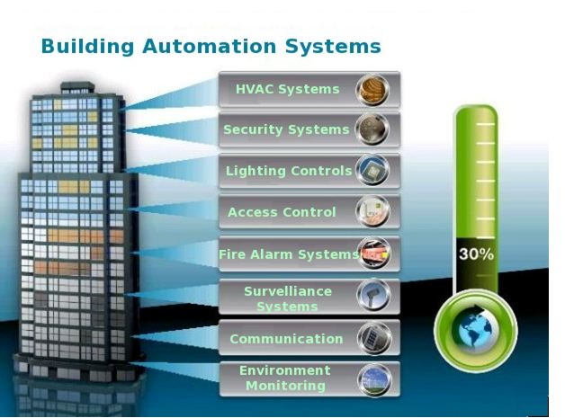 building an access control system