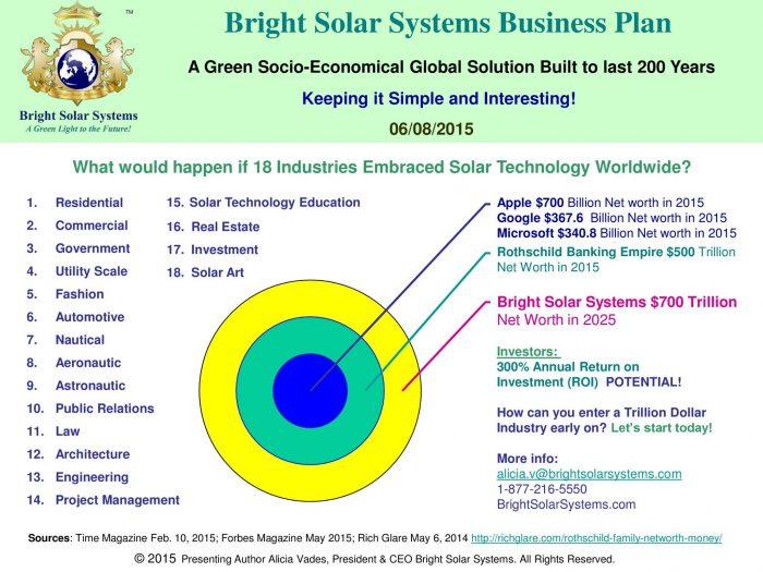 Bright Solar Systems