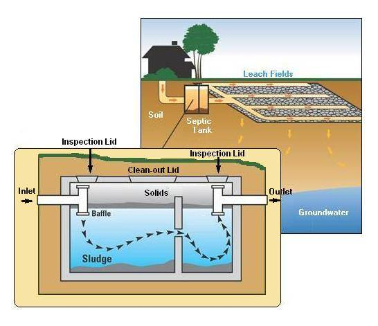 Septic Tank For Wastewater Treatment
