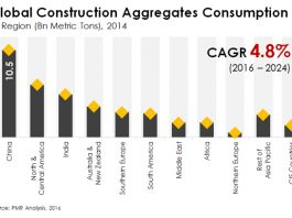 Global Construction Aggregates Market to Value US$ 350.2Bn in 2016