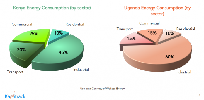 Can buildings in East Africa run more efficiently?